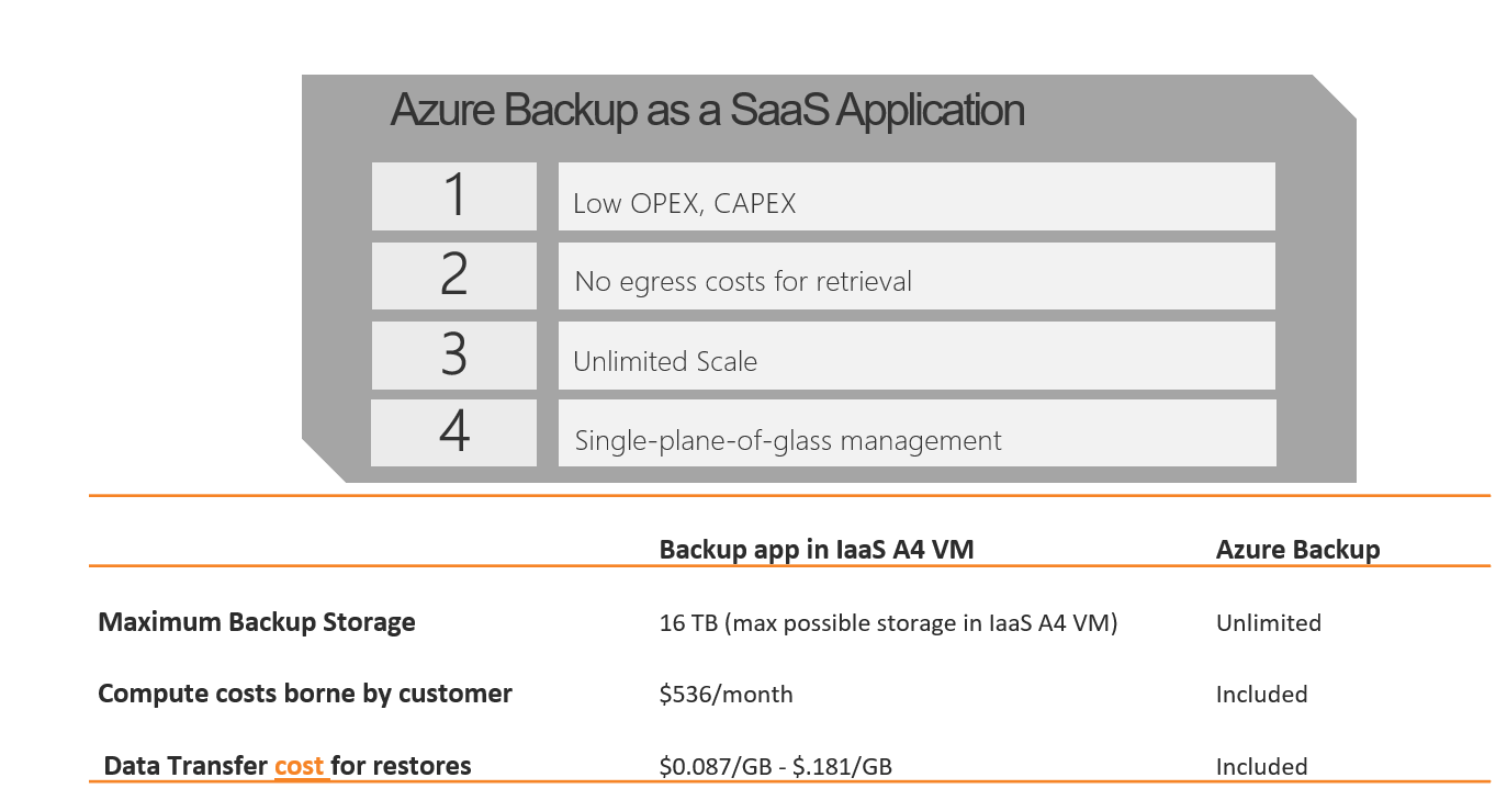 Azure Backup as a SaaS application - 1. Low OPEX, Low Capex 2. No egress costs for retrieval 3. Unlimited Scale 4. Single-pane-of-glass management. Comparison with Backup App in IaaS v4 VM: Maximum backup storage - IaaS 16TB, Azure Backup unlimited; Compute Costs borne by customer: IaaS $536/mth (est), Azure Backup it's included. Data Transfer for restores: IaaS $.0087/GB to $0.181/GB, Azure Backup Included