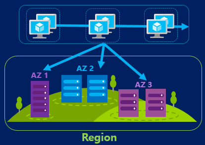Image displaying three sets of VMs in a box, with three arrows leading from the box to three buildings labelled AZ1, AZ2, AZ3