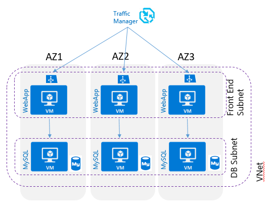 Azure Availability Zones - First Look | Nicholas Romyn's Blog