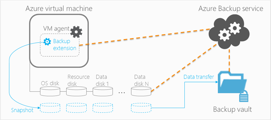 Azure Virtual Machine backup architecture diagram