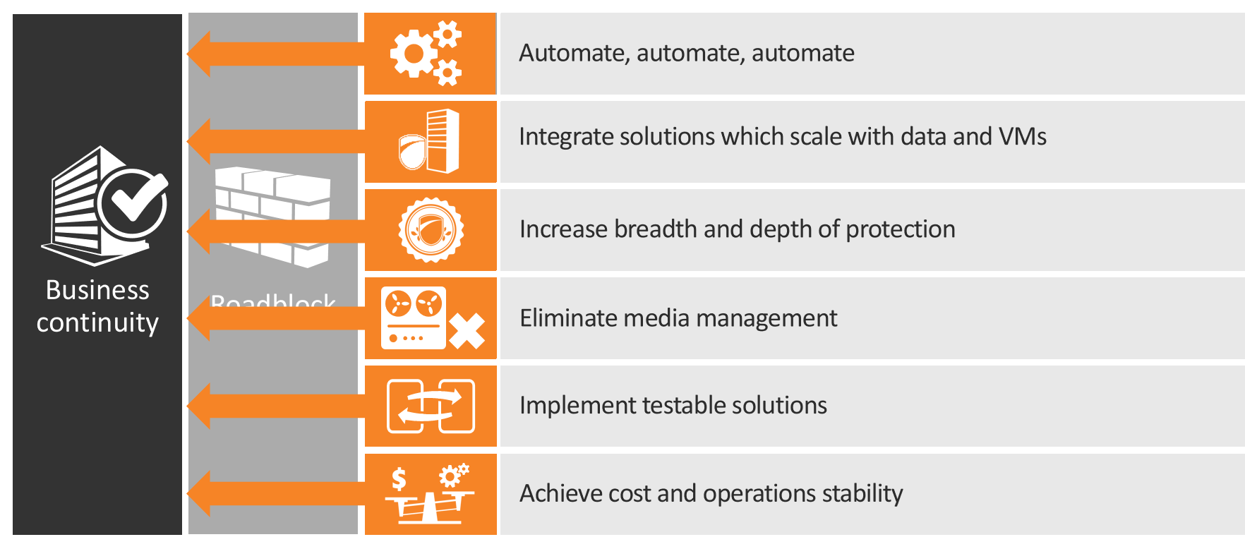 An image of ways to bypass the roadblocks to effective BCDR solutions: Automate, automate, automate; Integrate solutions which scale with data and VMs; increase breadth and depth of protection; eliminate media management; implement testable solutions; achieve cost and operations stability
