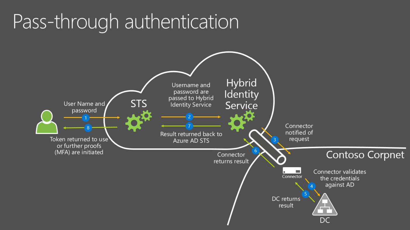 Authentication flow using Pass-through authentication. User enters username and password to the Azure STS, which passes it to the Hybrid Identity Service, which forwards it on to the Connector on-premises. Connector validates credentials against the DC, the DC returns the result, the Connector returns the result to the Hybrid Identity Service, which in turn passes it to the AD STS, and a token is returned to the user (or MFA prompt, if MFA is enabled)